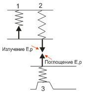 Эффект_Мёссбауэра