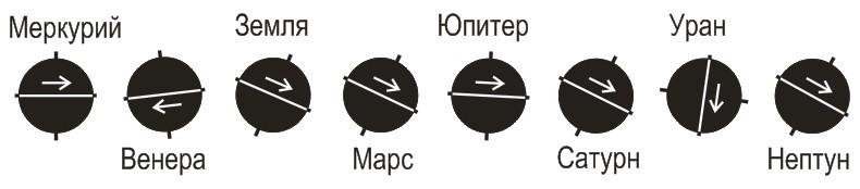 Планеты наклон оси вращения