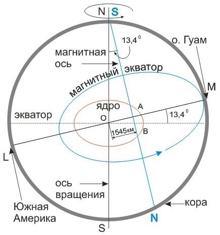 магнитный экватор