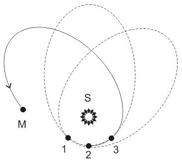 Смещение перигелия Меркурия