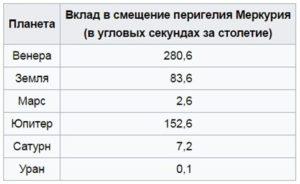 Таблица Леверье