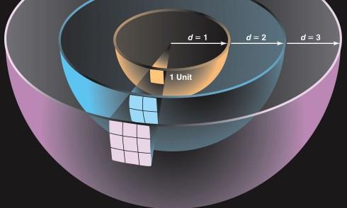 Zakon obratnyx kvadratov
