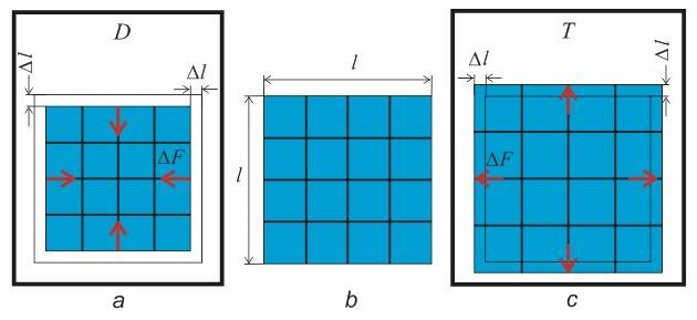 Гравитация - это взаимообмен квантами энергии