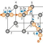 Колебания атомов в кристаллической решетке