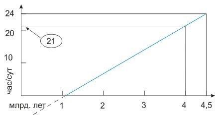 График замедления вращения Земли