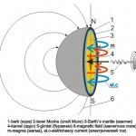 Магнитное поле Земли