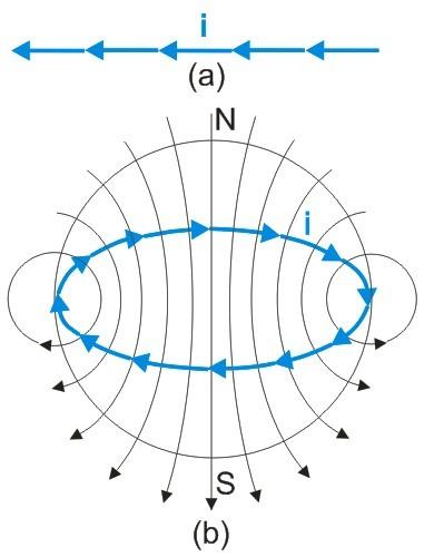 магнитное поле вокруг витка с током