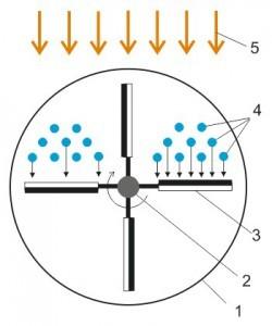 Радиометр Крукса