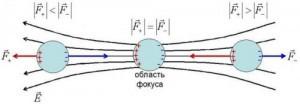 лазерный пинцет поляризация