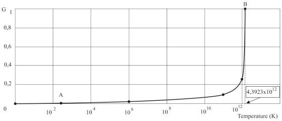 Гравитационная постоянная - величина переменная