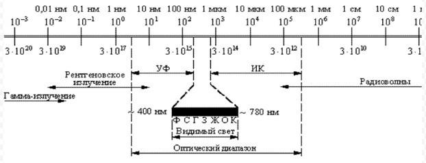 диапазон электромагнитного излучения
