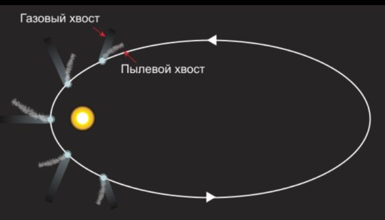 Комета и хвост